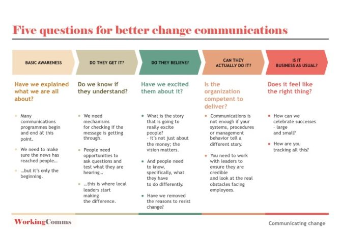 Five questions to plan change communication.