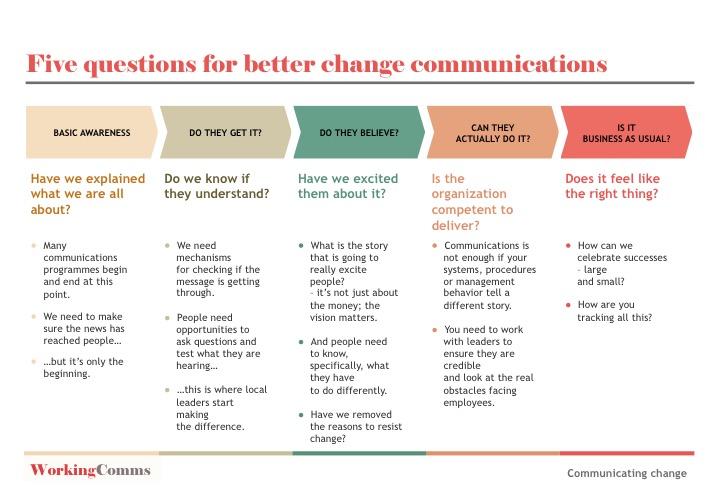 Communication tools archives working communication for Change management communication template