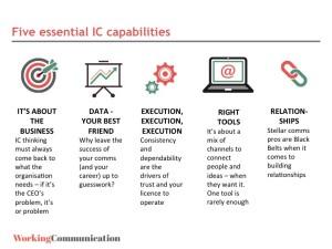 five capabilities